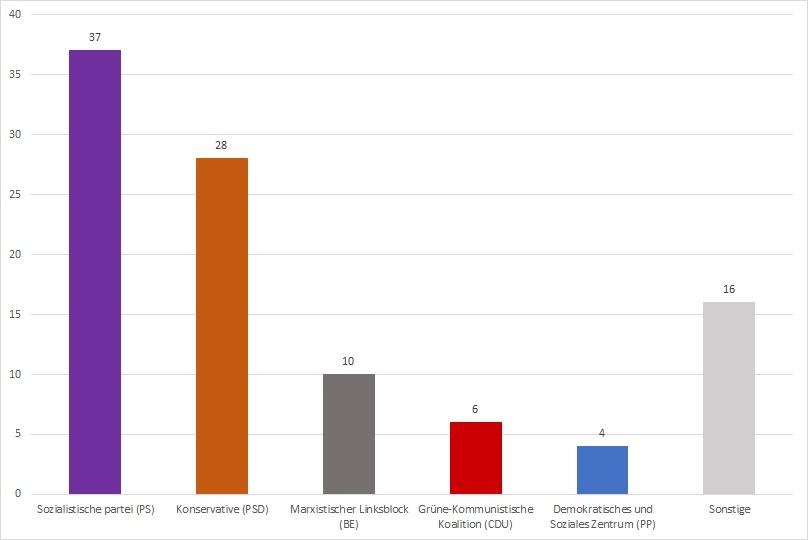 Wahlergebnis Portugal 2019